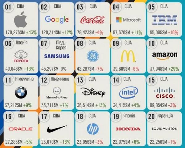 рейтинг самых дорогих брендов