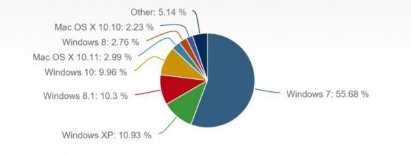 доли рынка операционных систем