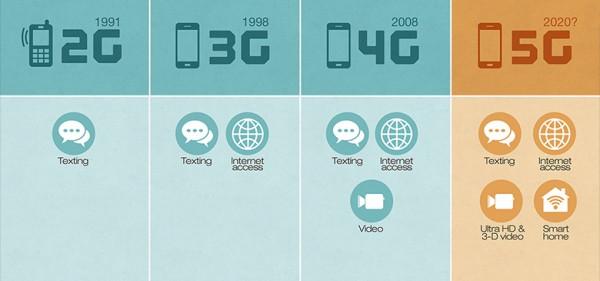 скорость сети 5G