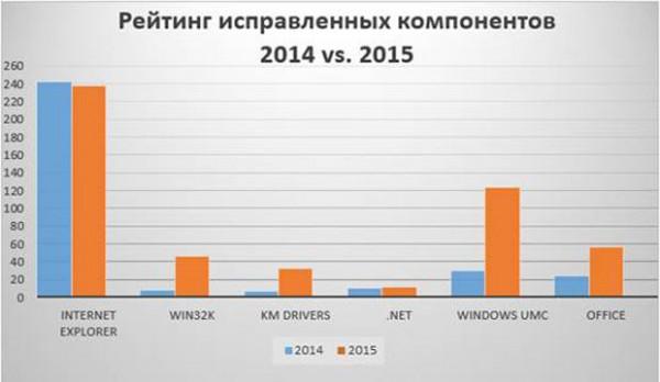 рейтинг уязвимостей Windows