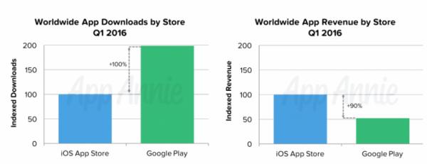 что популярнее app store или google play