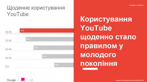 статистика использования Youtube