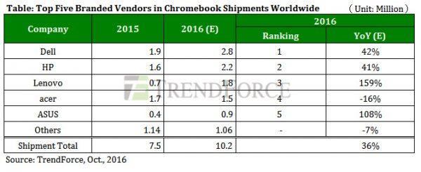 статистика продаж ноутбуков с chrome os