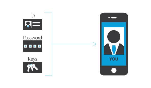 mobile id в украине