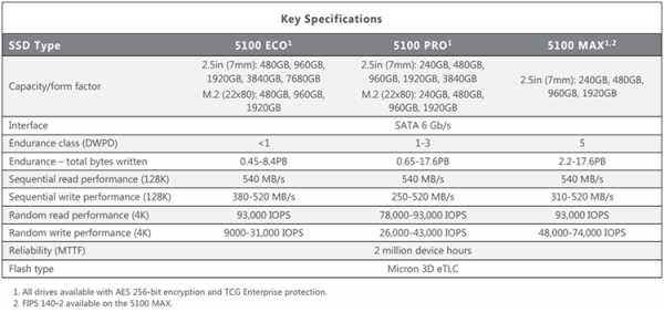 характеристики micron ssd