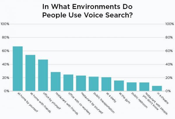 исследование использования голосового поиска