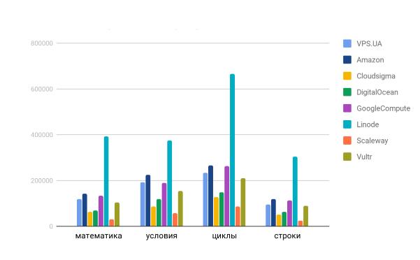 PHP тест: тестируем количество запросов