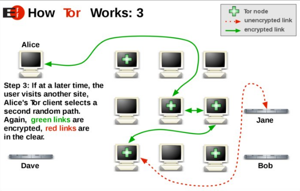 Шаг 3: Tor-клиент Алисы выбирает второй произвольный маршрут