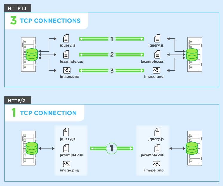 Отличие между протоколами HTTP 1.1 и HTTP/2