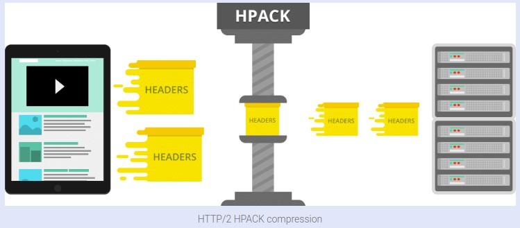 Пример сжатия хедеров с помощью технологии HPACK