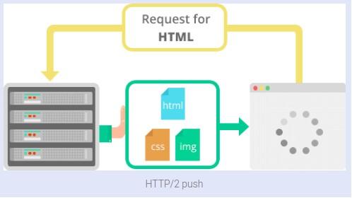 Пример отправки данных по инициативе сервера