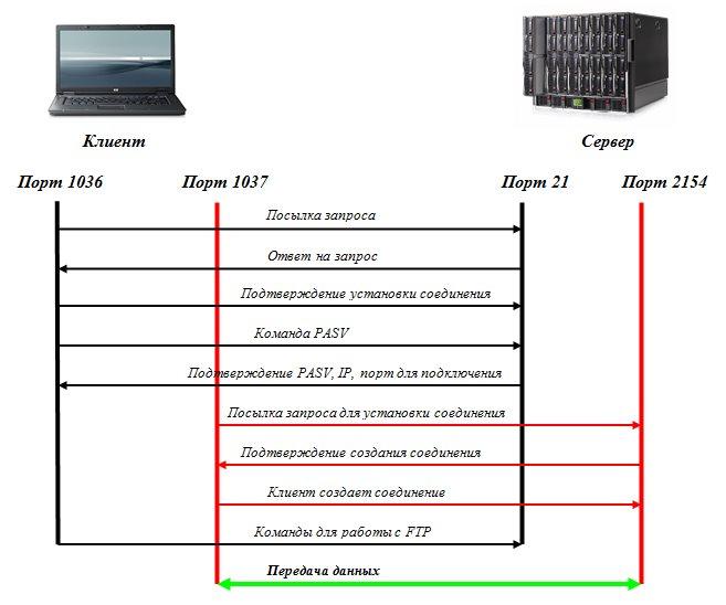 Пассивный режим FTP