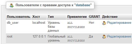 Пользователи с правами доступа к базе данных