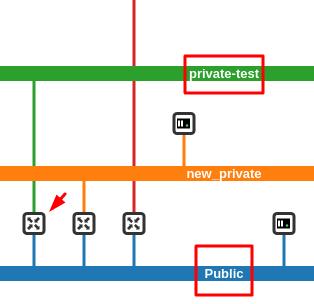 Приватная сеть соединена с публичной маршрутизатором